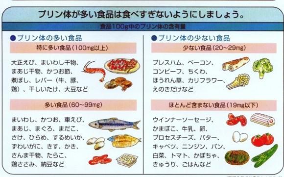 プリン体の多い食材リスト